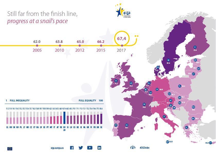Η Ελλάδα βρίσκεται στην τελευταία θέση της ΕΕ όσον αφορά την ισότητα των δύο φύλων. Έχουμε δουλειά μπροστά μας.